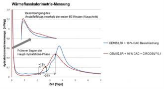 CIRCOSIL - Beschleuniger in Mehrkomponenten-Bindemittelsystemen