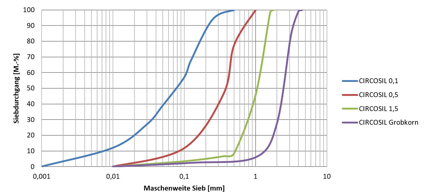 Partikelgrößen Bauchemie